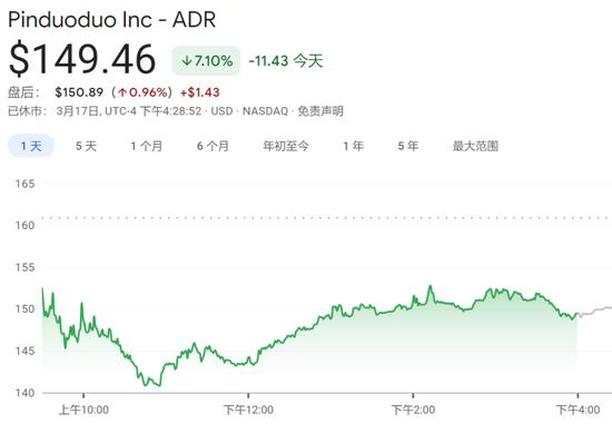 黄峥宣布辞任后,拼多多美股大跌