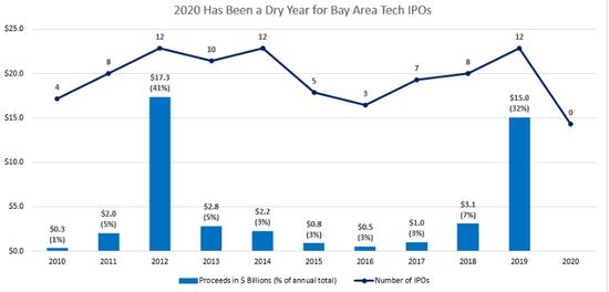 今年以来还没有硅谷企业完成上市(资料来源:Renaissance Capital)