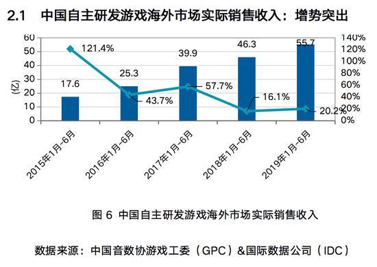 上半年中国自研游戏海外收入超55亿美元 同比增20%