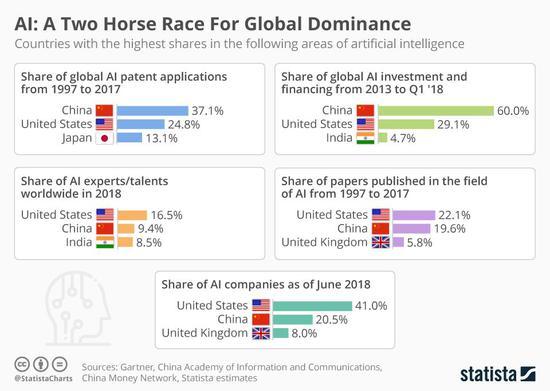 (中美两国多方面领跑全球AI。图自Statista,版权属于原作者)