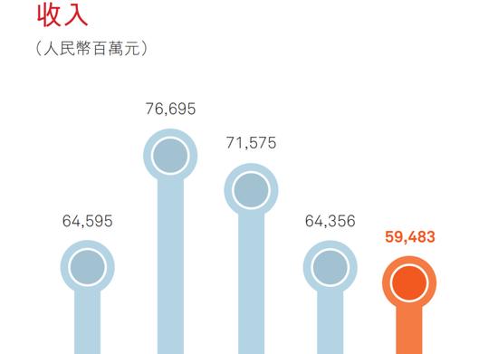 表1:国美2015-2019年营业收入;图表来源:国美2019年报