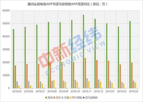 ▲国内头部电商APP与亚马逊购物APP月活对比 数据来源:易观千帆