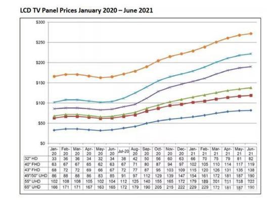 LCD TV面板价格涨势或延续至Q2 全面波及中小面板彩电
