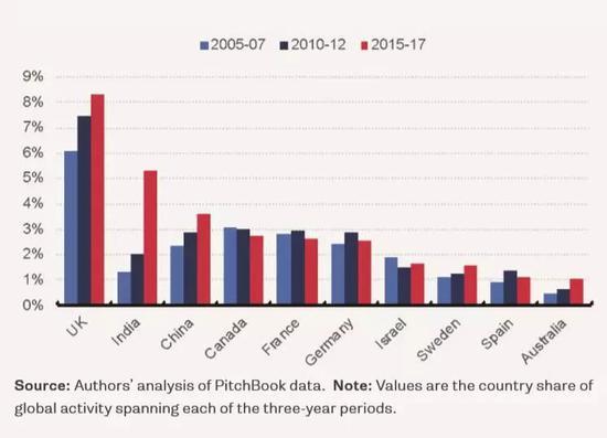 2005-2017年 非美国家风险投资交易数量统计