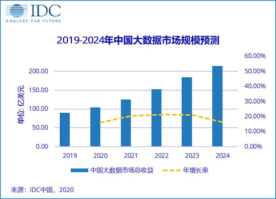 IDC:中国大数据市场规模2020年将达到104.2亿美元