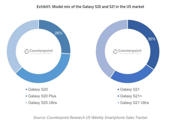 三星Galaxy S21在美国表现优于S20:降价优惠是主要原因