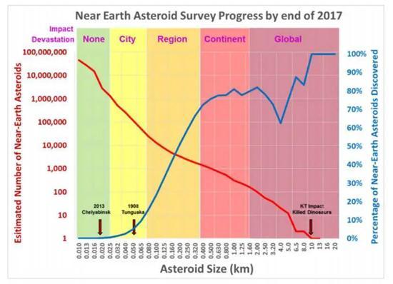 小行星尺寸-数量曲线