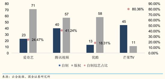 2019年四大平臺自制綜藝與版權綜藝數(個)