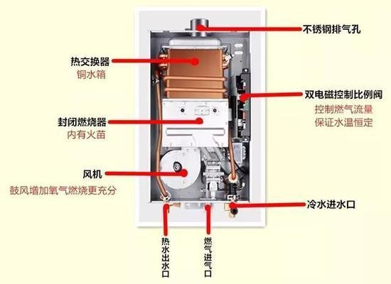 燃气热水器工作原理图片