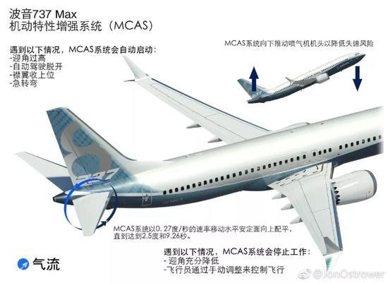 MCAS系统的原理图片来源:The Air Current / Jon Ostrower