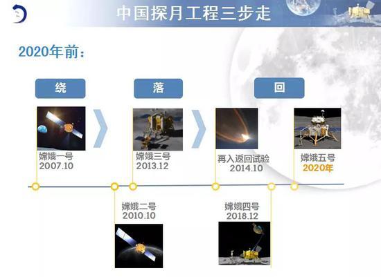 九天揽月星河阔,十六春秋绕落回 | 中国探月工程三步走战略