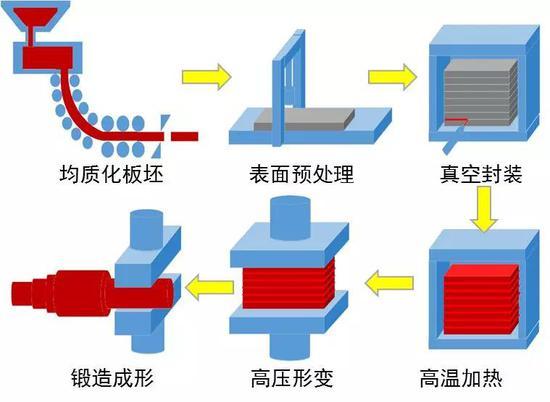 金属构筑成形技术示意图(图片来源:作者提供)