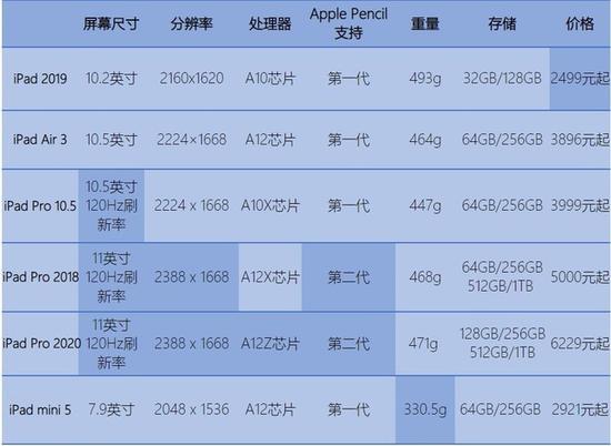 苹果的iPad对比分析,选择出适合学生党的几款iPad,给出选购建议