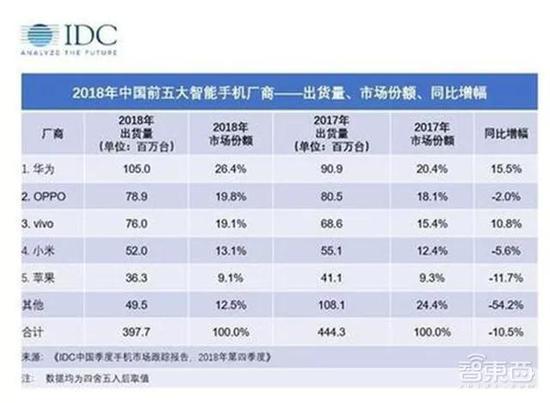 ▲数据来自IDC
