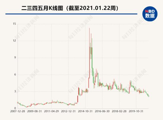 """《【星图在线注册】二三四五暴亏超8亿,网贷""""小巨头""""的26万股东慌了!》"""