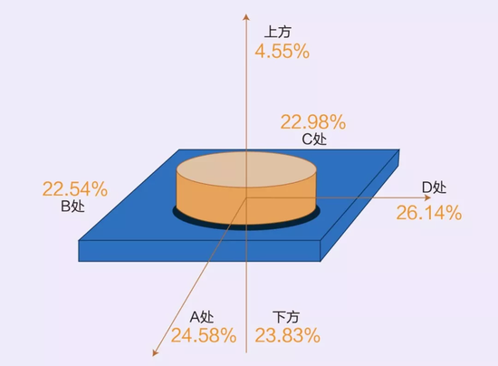 志高电磁炉辐射值,上方最弱