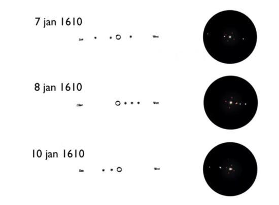 """图丨 1610 年 1 月 7 日,伽利略用自制的望远镜发现了围绕?#25293;?#26143;的?#30446;?#21355;星。大约 400 年过去,我们观察宇宙的?#25226;?#30555;""""和""""视野""""正在走向极限。"""