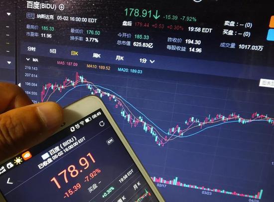 魏则西事件施压 百度股价大跌近8%