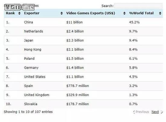 2018 年出口游戏最多的国家和地区 TOP 10