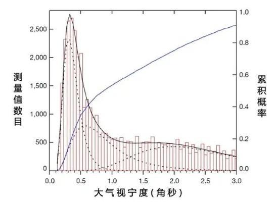 夜間視寧度測量結果。峯值處表明自由大氣視寧度的中值爲0.31角秒。