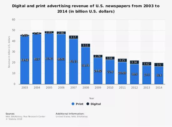 △媒体的广告收入在减少图片来源:Statista