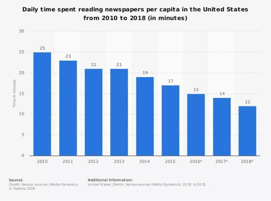 △美国人每日读报的时间越来越短图片来源:statista