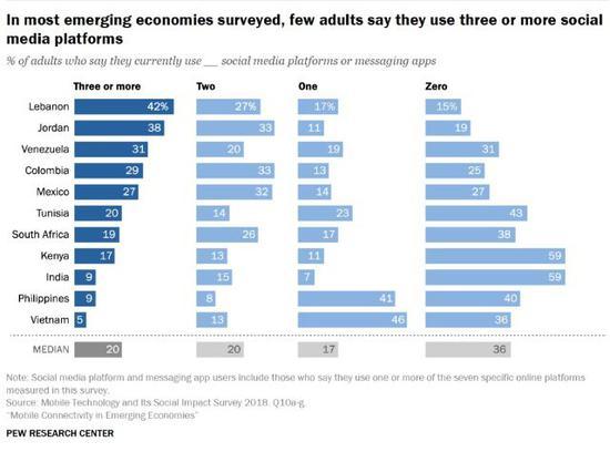 ▲11个国家中,使用3个及以上App的成年用户情况 (来源:美国皮尤研究中心)