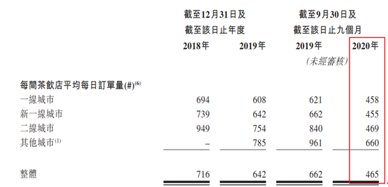 你还记得它吗?读书郎教育要去港股上市了:2020年收入7.34亿元