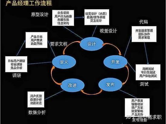 ▲ 产品经理工作流程|图片来自知乎@小猪求职