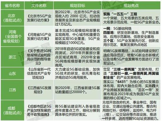 ▲ 中国部分省市典型5G通信产业规划