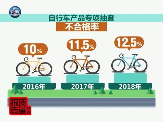 共享单车国抽结果