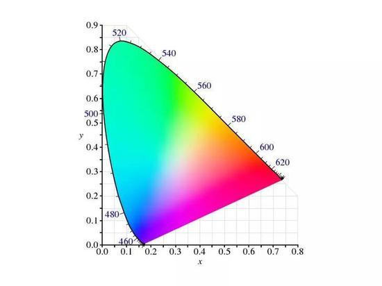 人眼能识别的色彩范围 CIE1931图