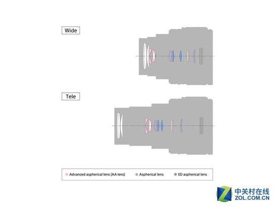 RX100M6首次将焦段提升到24-200mm,而新机型的镜头参数同样值得期待