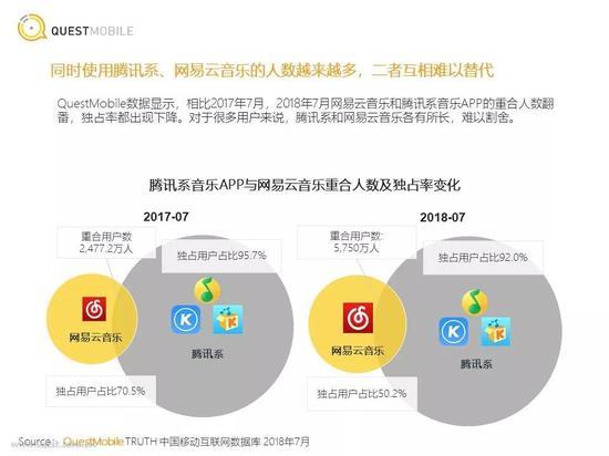 《2018中国移动互联网在线音乐行业报告》