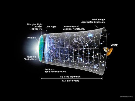 大爆炸理论和暴涨模型示意图。图片来源:NASA/WMAP