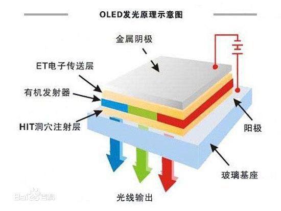 出液晶电视X9000C 4K系列 厚度为0.49cm 二、省电谜案   省电也是OLED的卖点之一,宣传海报刚打印出来,就有测试达人出来打脸了,做了OLED屏幕手机和LCD手机side by side的对比测试:当黑色像素多时确实是OLED胜出,因为根本不需要打开,但当白色像素充满屏幕的时候,OLED便暴露了自己的劣势,测试达人强调OLED发光效率较差,蓝光的部分不足5 lm/W,LED却能够轻松破100lm/W,LCD在测试环节中胜出。   所以说,OLED的省电说辞显然存在漏洞,省电是有前提条件的