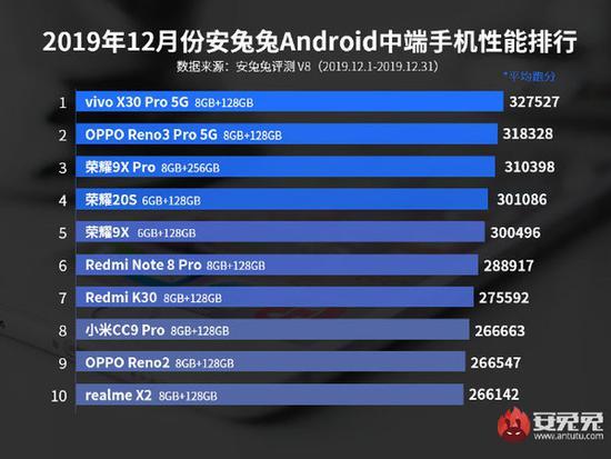 安兔兔发布安卓手机性能榜 iQOO Neo 855竞速版夺冠