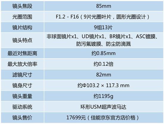 佳能RF 85mm F1.2 L USM镜头的整体规格非常高