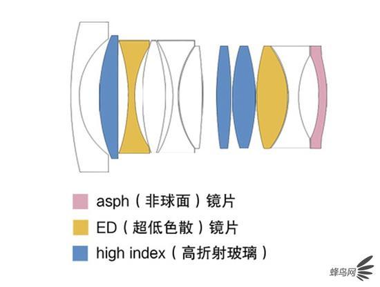 七工匠28mm f1.4 asph镜头结构