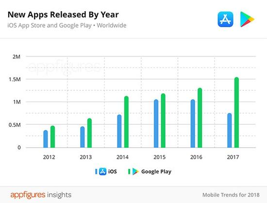 (App Store和 Play Store的新應用數量變化趨勢)