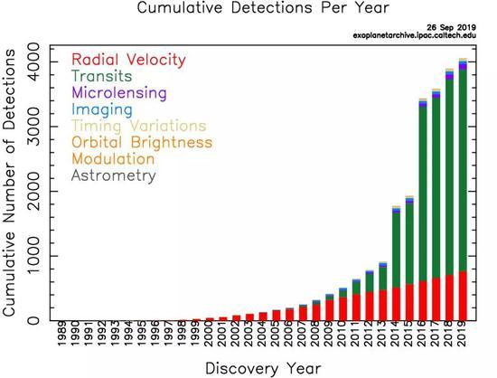 从图中可以清楚看到,近二十年系外行星发现的数量急速上升