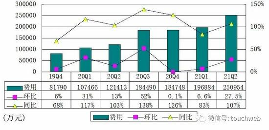 B站季报图解:营收45亿同比增72% 月活用户达2.37亿