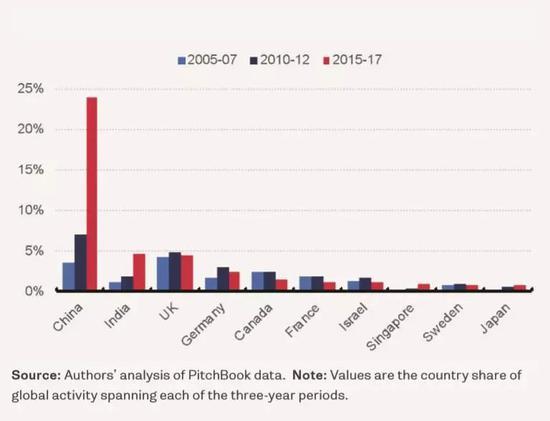 2005-2017年 非美国家风险投资金额统计