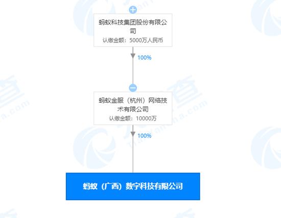 蚂蚁科技集团股份有限公司在广西成立新公司 注册资本1亿