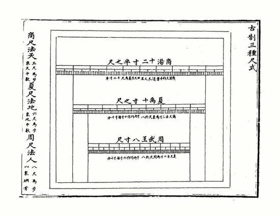 古籍《乐律全书》中关于夏商周时期一尺长度差异的记载(古尺复杂,这只是一种参考)