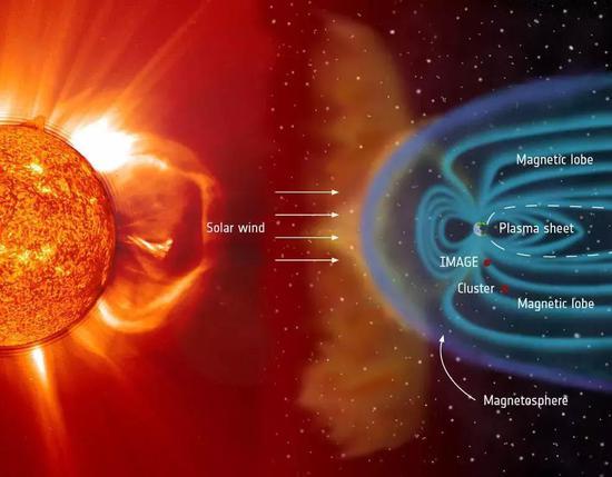 ○通过太阳风到达地球周围的等离子体。| 图片来源:ESA/NASA/SOHO/LASCO/EIT