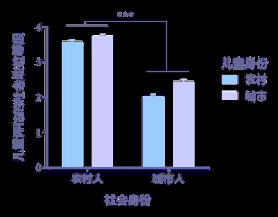 图2 农村和城市儿童对农村人和城市人社会地位的评估。注:*** p < .001