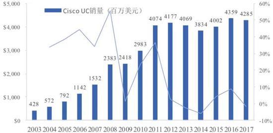 数据来源:Bloomberg,国泰君安证券研究