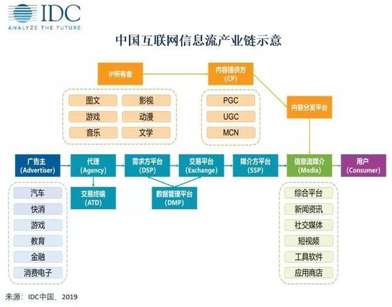 IDC:到2023年中国互联网广告市场规模达990亿美元