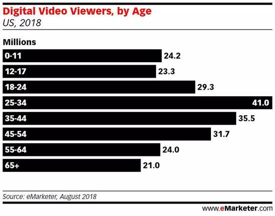 美国数字视频用户各年纪段占比
